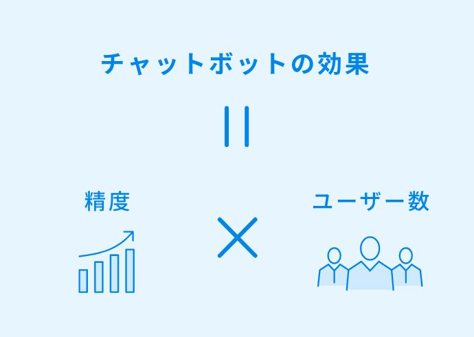 チャットボットの効果 = 精度 × ユーザー数